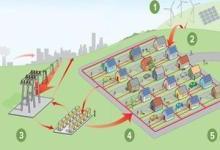 微电网成为各国新能源发展路径