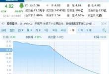 市值蒸发420亿!乐视网连续11个跌停板