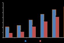 2012-2017年移动电话基站发展情况