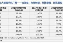 中国智能手机市场下滑 华为保持市场领军位置
