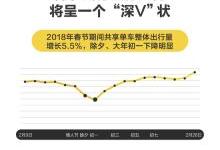 ofo小黄车发布2018年春节出行预测报告