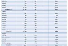 福特汽车:1月在华出售75,990辆