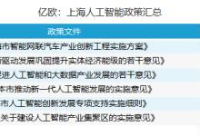 人工智能产业发展城市排行榜之上海
