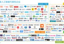 人工智能产业发展城市排行榜之上海:登榜眼,育骨干