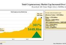CoinDesk发布160页区块链产业报告:重点关注这5大趋势