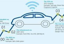 数据平台对智能互联汽车有哪些意义?