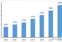 中国跃升第二大医械市场,和美国差在哪?