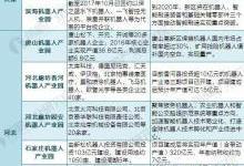 2018中国65家机器人产业园布局与规划