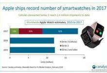 Apple Watch上季销量超瑞士钟表总和