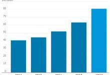 停不下来的云服务投资:19家企业砸了638亿美元