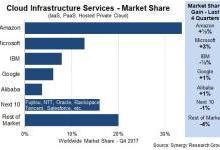 Synergy Research:2017年Q4云基础设施服务支出同比增长46%