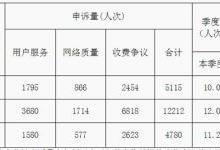 2017年全年电信服务质量报告发布