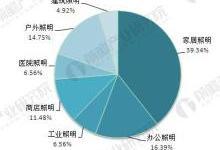 全球照明工程市场前景预测