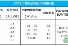一文看懂2018年新能源汽车政策补贴