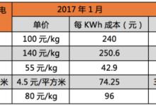 2017年中国动力电池产业发展报告