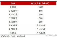 中国为何难以造出NCA电池?
