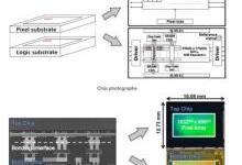 索尼开发出背照式CMOS传感器