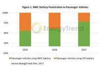 2018年全球电动车电池需求将增长至25亿组