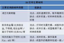 3D打印材料技术难题是如何被攻克的?