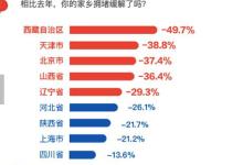 """2018春运出行大数据:北京""""空城""""排行第一"""