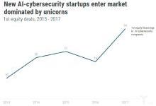 AI网络安全与传统防御世界的融合