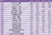 2018年中国橡胶机械行业发展现状分析