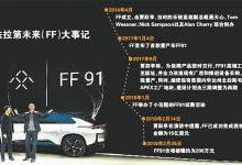 FF91价格约200万元 贾跃亭背水一战
