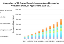 SmarTech发布3D打印牙科市场报告