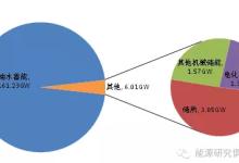 2016全球储能技术发展现状与展望