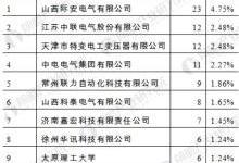 中国矿用隔爆变压器行业需求分析