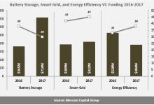 2017全球电池储能、智能电网和能效企业风投达15亿美元