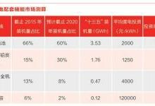 储能行业爆发 吉瓦级别市场在哪里?