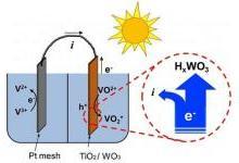 全天候储能:新型太阳光电化学电池