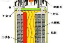 光伏储能系统之铅酸蓄电池