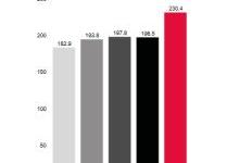 爱思强2017财年营收近18亿 亚洲贡献75%