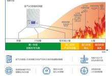 打造更高效智能的火灾探测系统