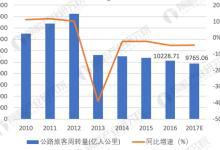 2018年公路客运行业市场分析