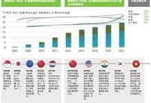 中国在建智慧城市已超500座 深圳排名居首