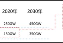 2017年中国新能源储能市场规模预测