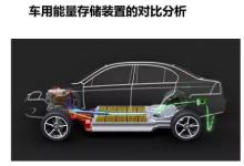 各种车用储能电池技术对比分析