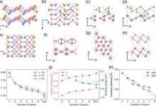 类一维层状单质半导体中的优异物性