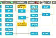 """金蝶云发布基于""""互联网+""""家居行业产品解决方案"""