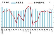 欧洲OECD国家电力生产情况:发电量增速加快