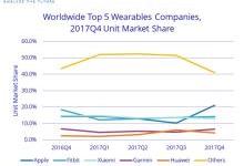 2017年苹果可穿戴设备全球销量提升55.9%