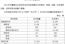 比亚迪:2月份销售汽车26273辆
