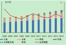 全球电力经济发展状况之电力篇:电力装机及结构