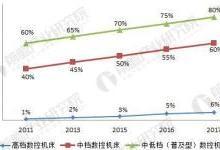 2018中国数控机床行业现状分析与前景预测