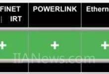 工业以太网接口系统选型对比分析