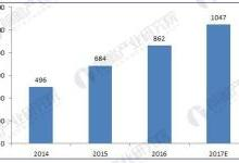 物流装备行业前景预测
