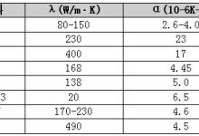 最适合LED的散热基板:氮化铝陶瓷基板